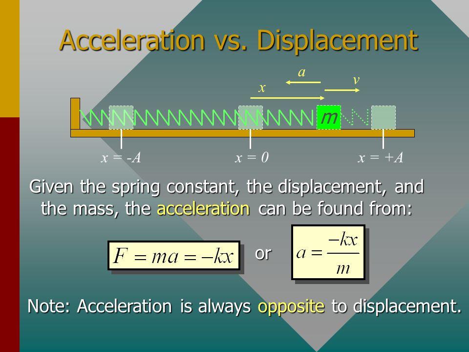 Acceleration vs. Displacement
