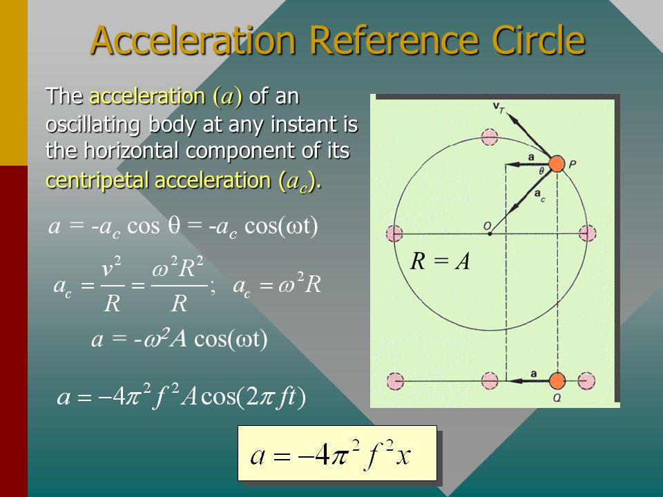 Acceleration Reference Circle