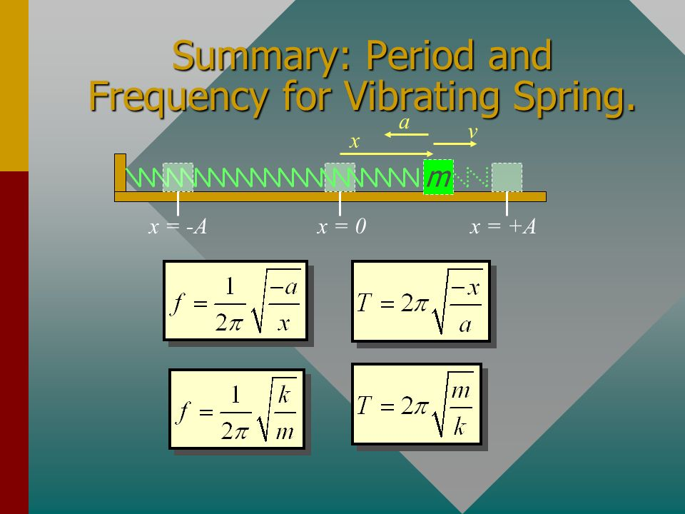 Summary: Period and Frequency for Vibrating Spring.