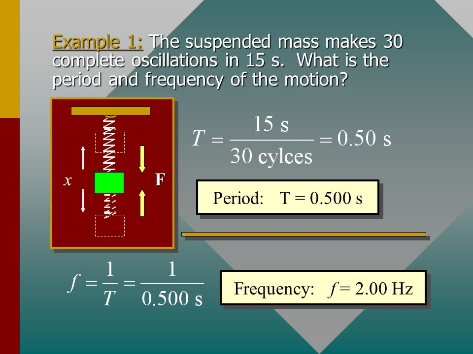 Example 1: The suspended mass makes 30 complete oscillations in 15 s