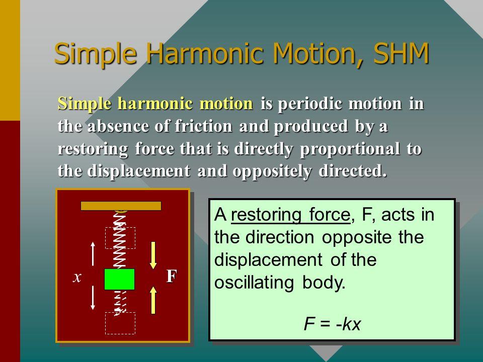 Simple Harmonic Motion, SHM