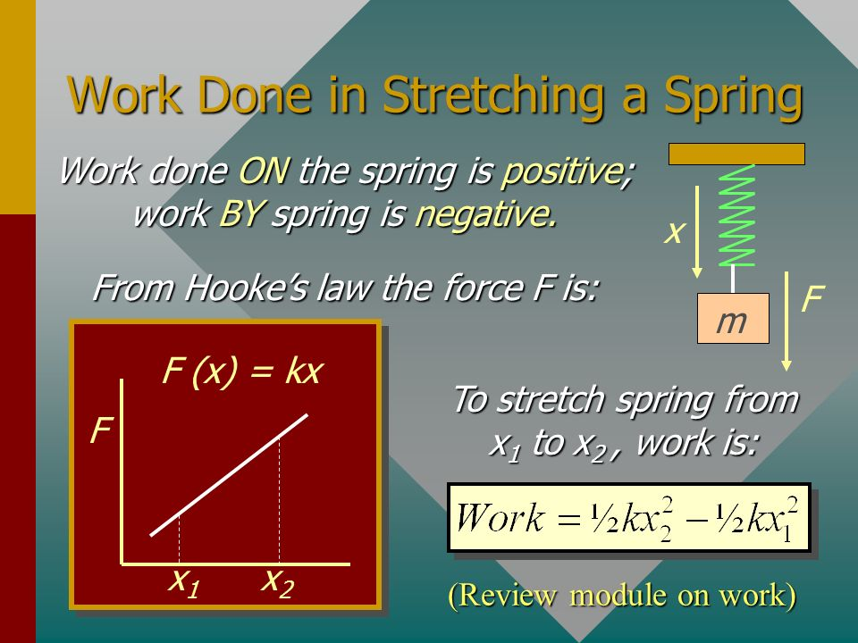 Work Done in Stretching a Spring