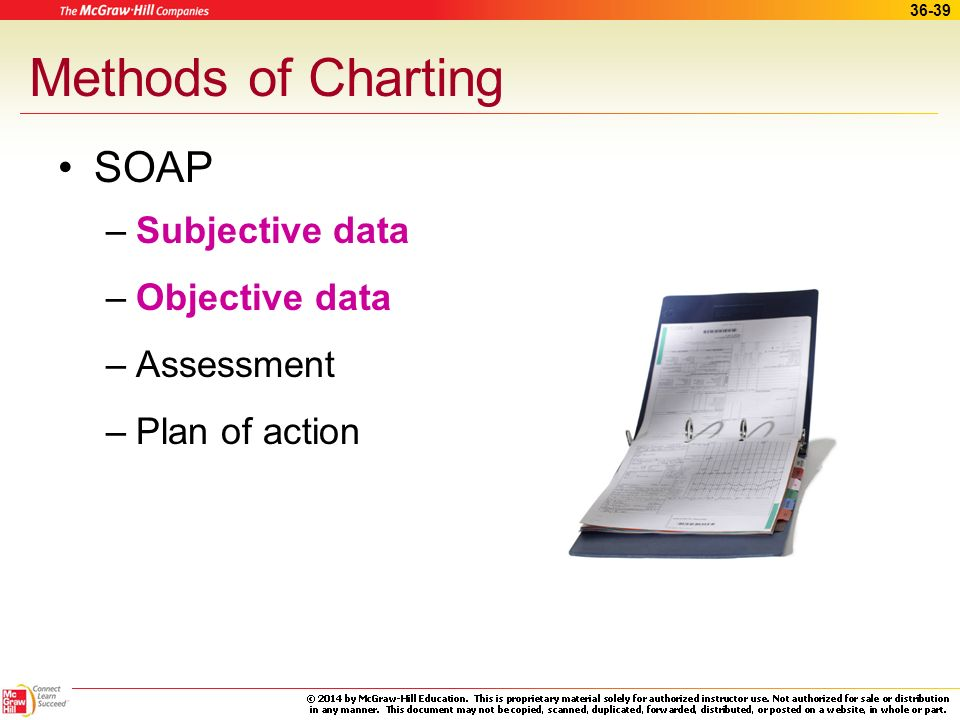 Methods of Charting SOAP Subjective data Objective data Assessment