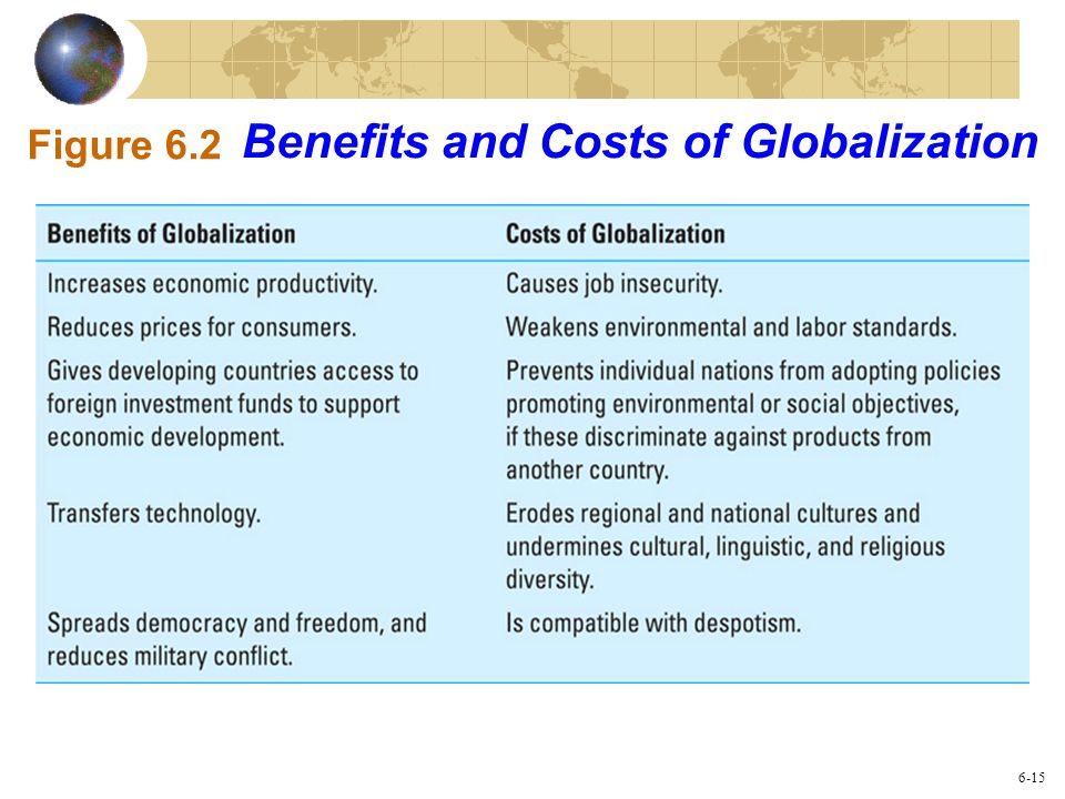 Benefits and Costs of Globalization
