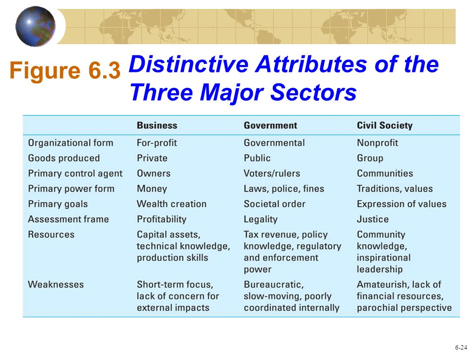 Distinctive Attributes of the Three Major Sectors