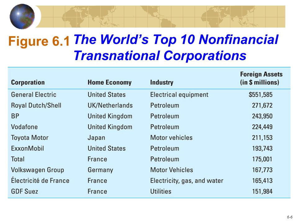 The World's Top 10 Nonfinancial Transnational Corporations
