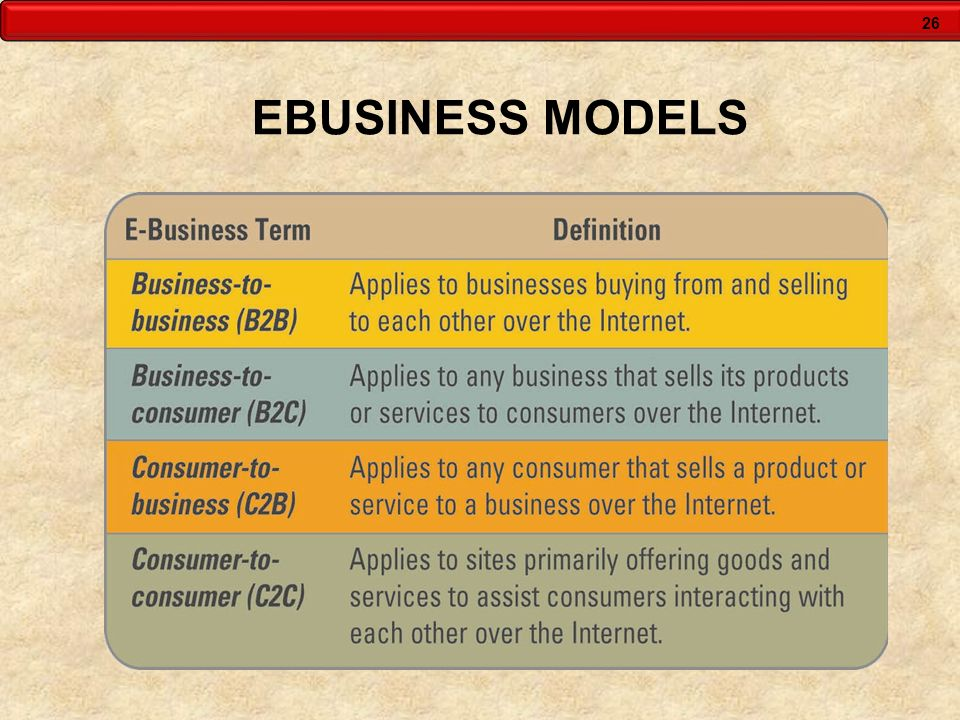 EBUSINESS MODELS