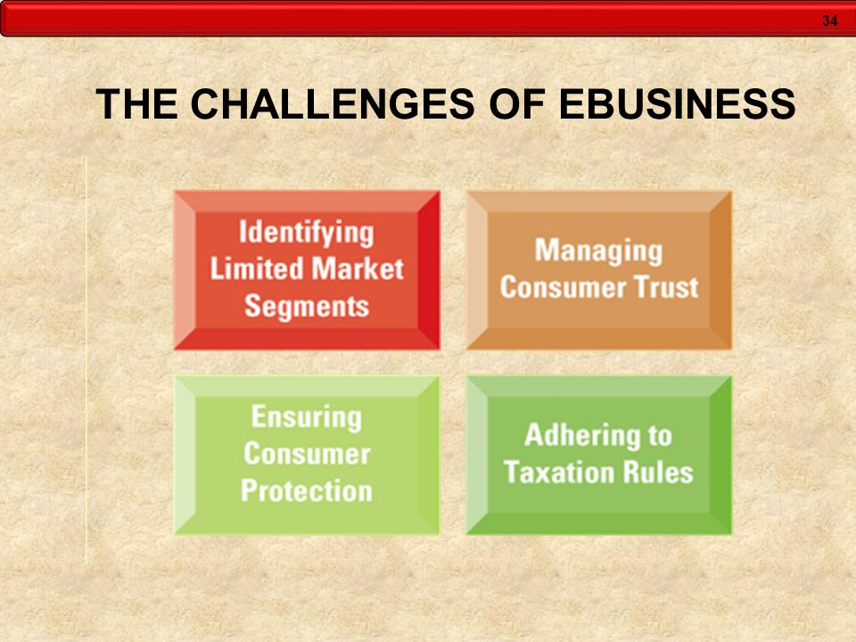 THE CHALLENGES OF EBUSINESS