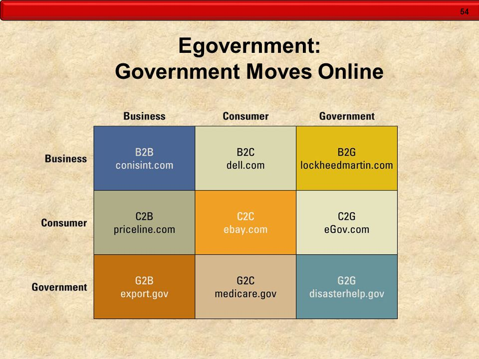 Egovernment: Government Moves Online