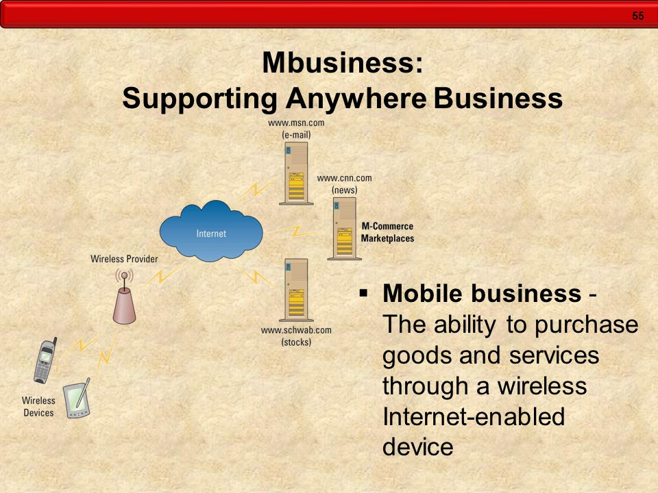 Mbusiness: Supporting Anywhere Business