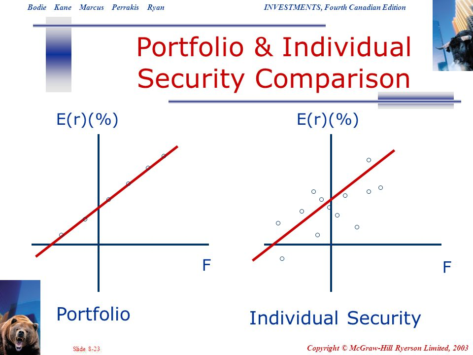 Portfolio & Individual Security Comparison