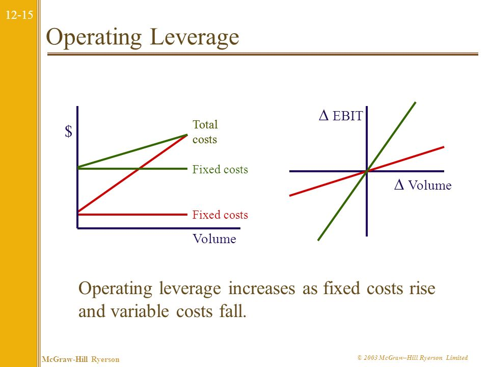 Operating Leverage  EBIT. Total costs. Total costs. $ Fixed costs.  Volume. Fixed costs. Volume.