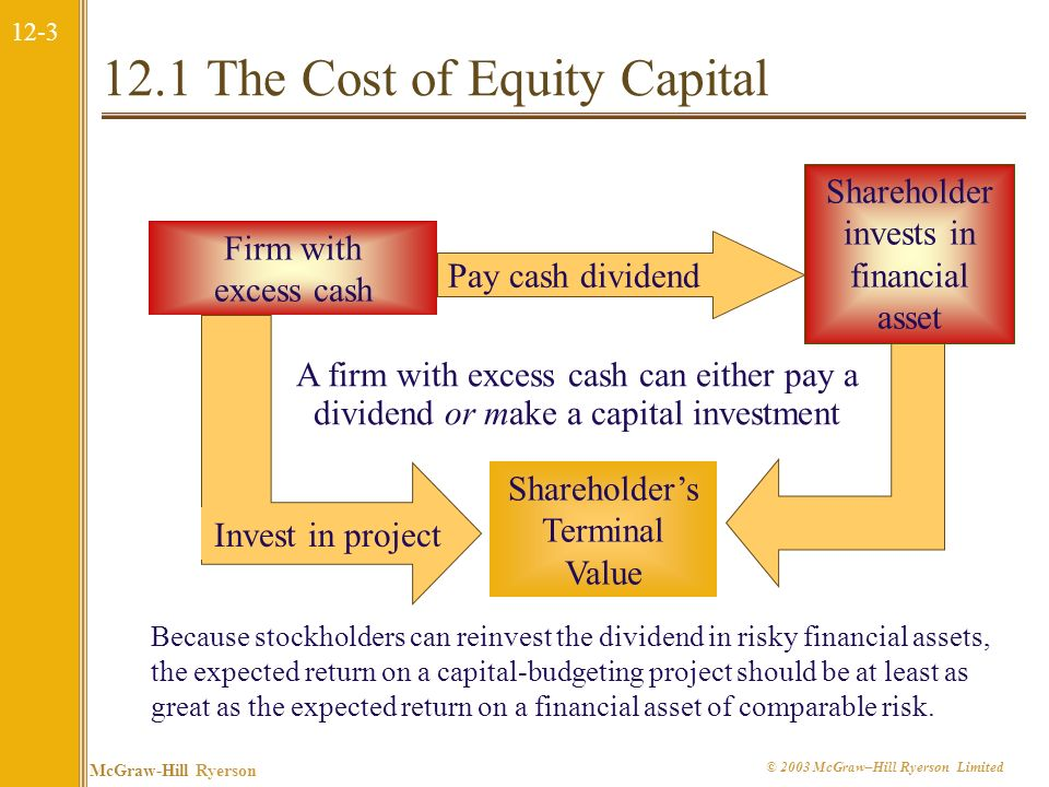 12.1 The Cost of Equity Capital