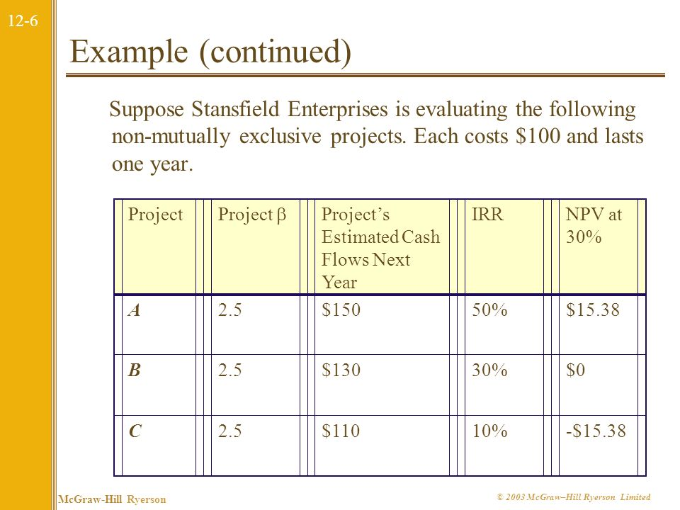 Example (continued) Suppose Stansfield Enterprises is evaluating the following non-mutually exclusive projects. Each costs $100 and lasts one year.