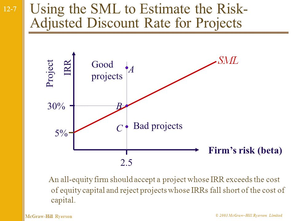 Using the SML to Estimate the Risk-Adjusted Discount Rate for Projects