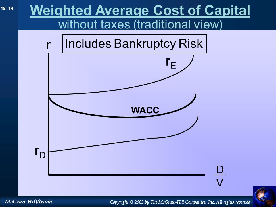 Weighted Average Cost of Capital without taxes (traditional view)
