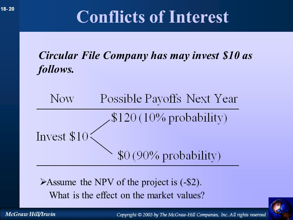 Conflicts of InterestCircular File Company has may invest $10 as follows. Assume the NPV of the project is (-$2).