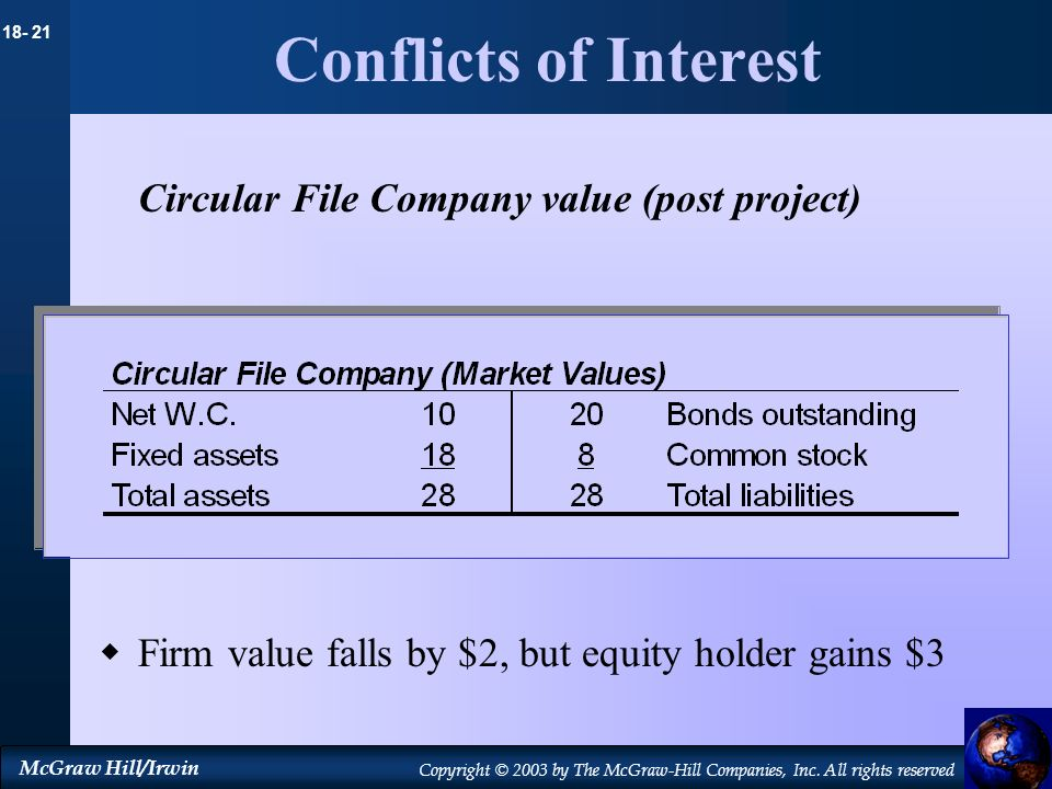 Conflicts of Interest Circular File Company value (post project)