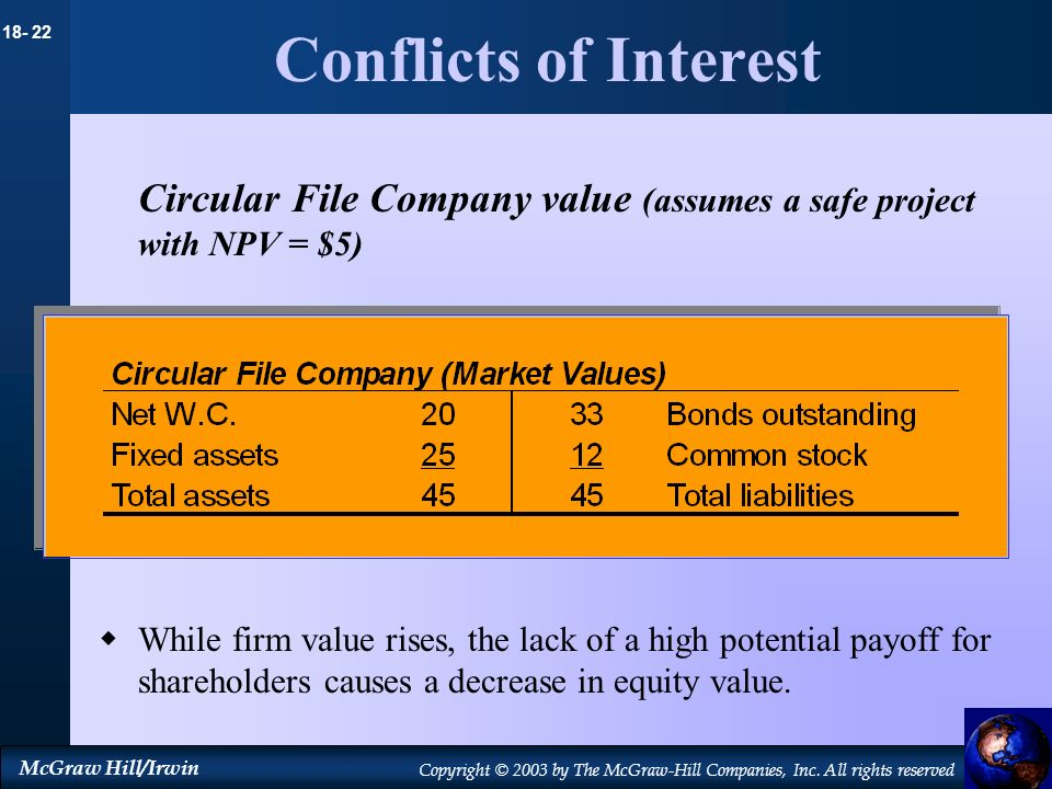 Conflicts of InterestCircular File Company value (assumes a safe project with NPV = $5)