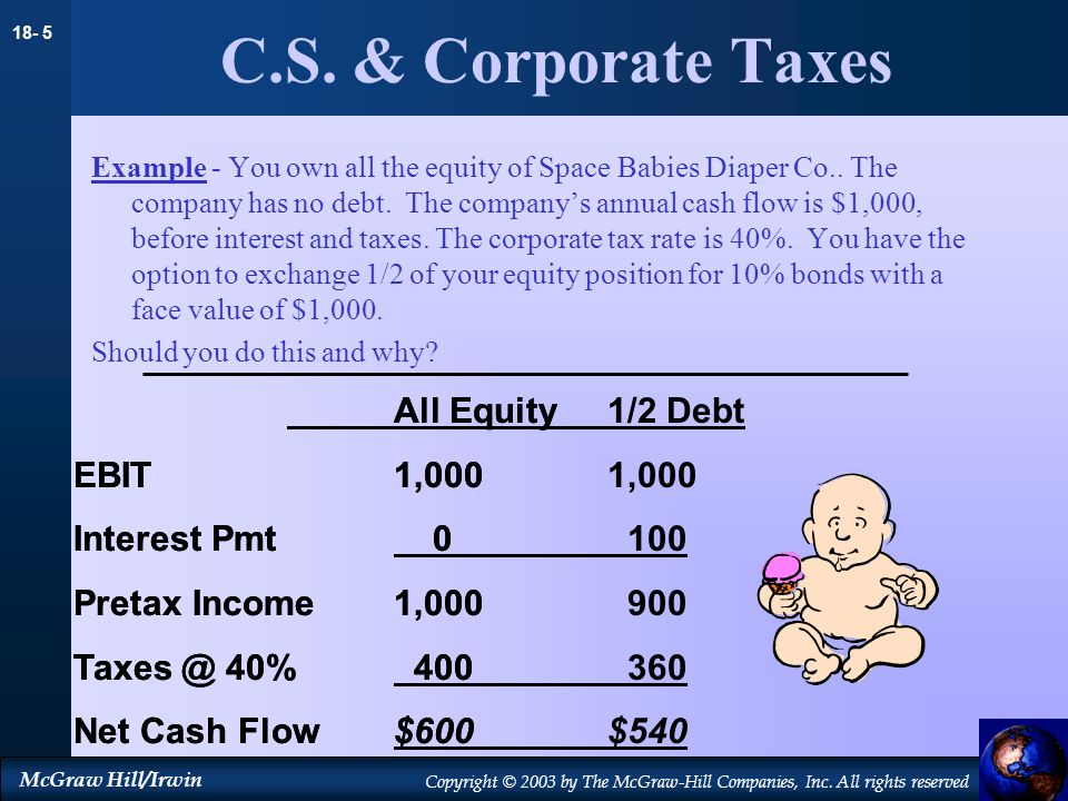 C.S. & Corporate Taxes All Equity EBIT 1,000 Interest Pmt 0