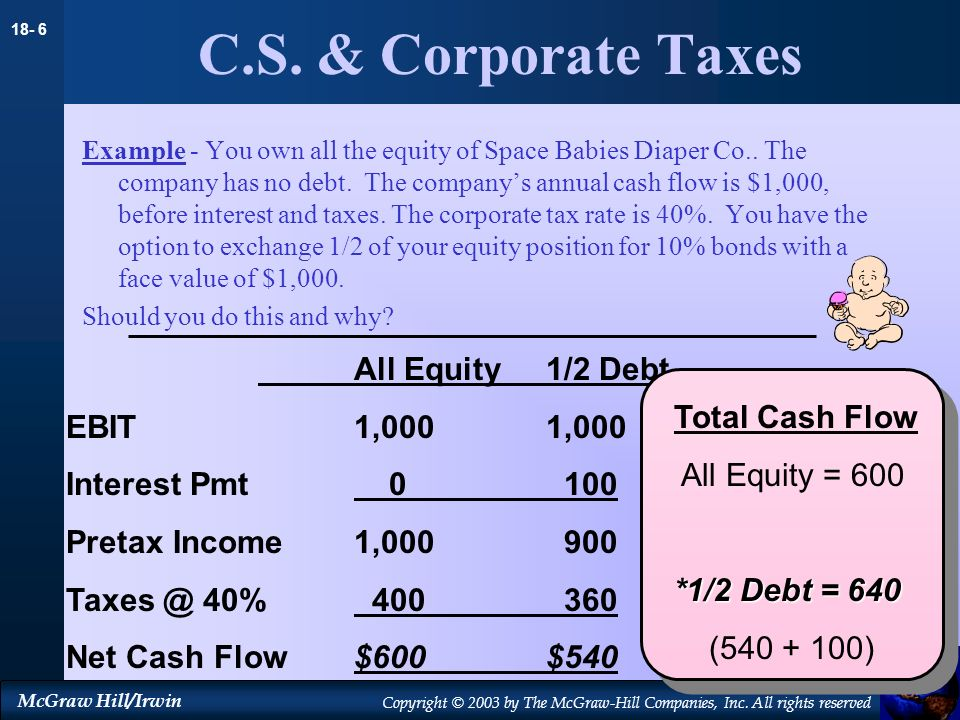 C.S. & Corporate Taxes All Equity 1/2 Debt EBIT 1,000 1,000