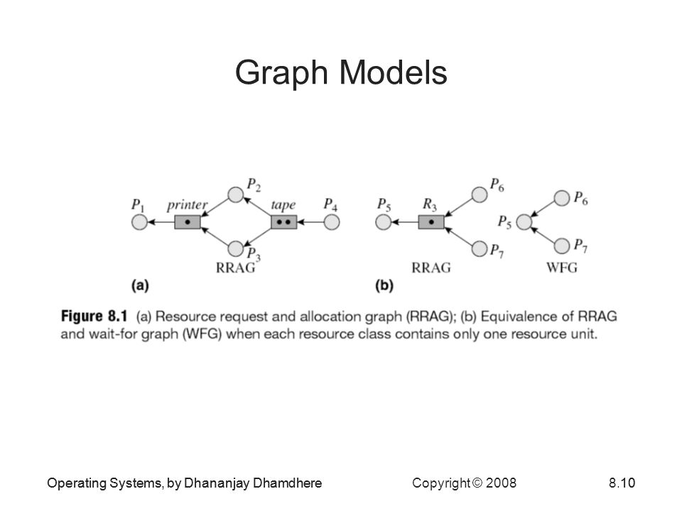 Graph Models Operating Systems, by Dhananjay Dhamdhere