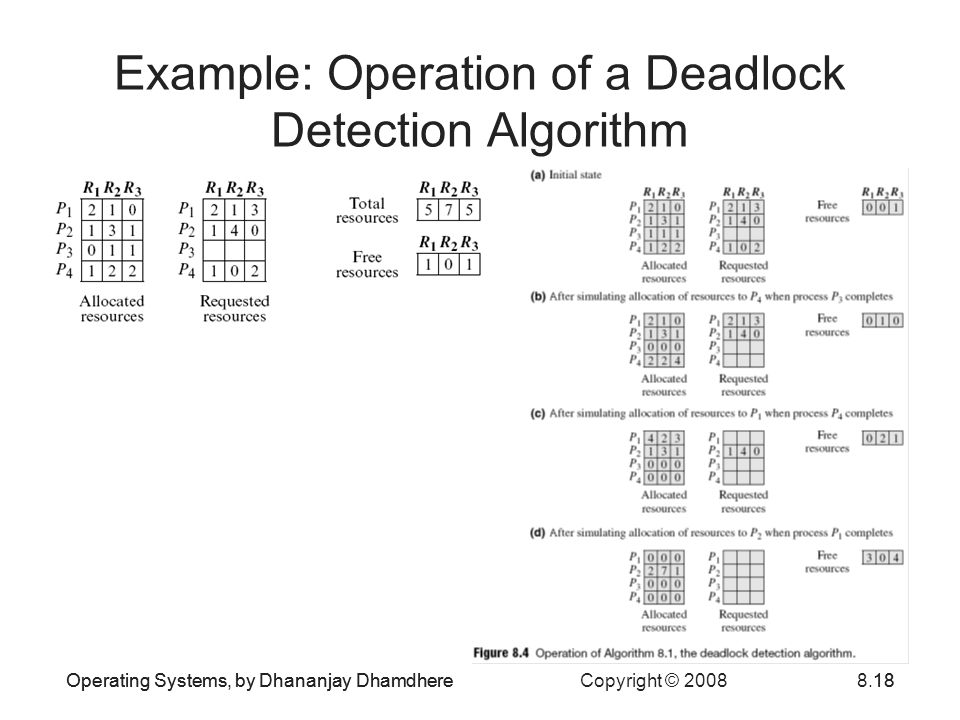 Example: Operation of a Deadlock Detection Algorithm