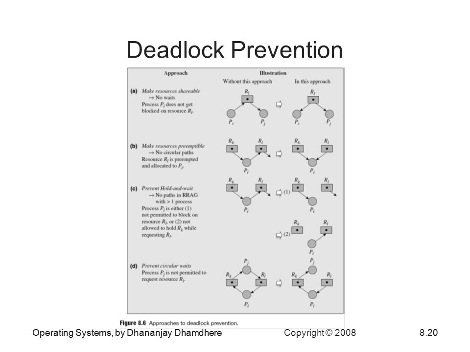 Deadlock Prevention Operating Systems, by Dhananjay Dhamdhere