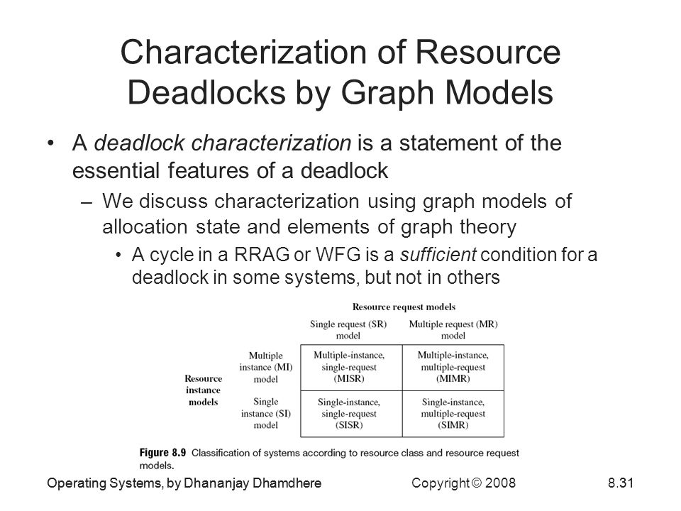 Characterization of Resource Deadlocks by Graph Models