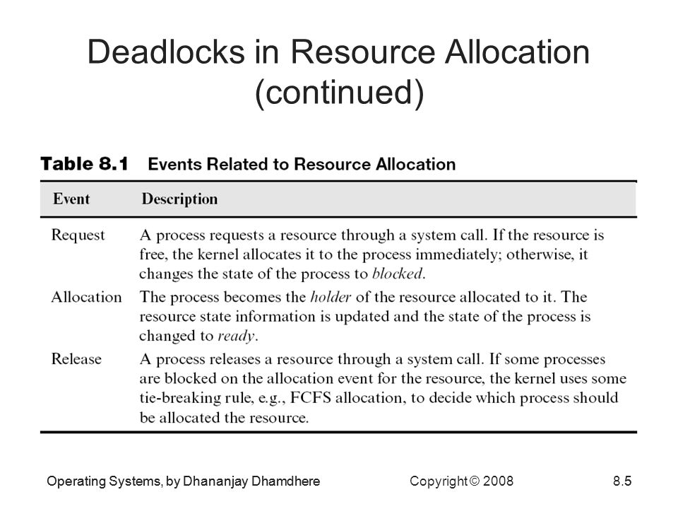 Deadlocks in Resource Allocation (continued)