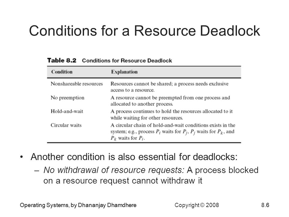 Conditions for a Resource Deadlock