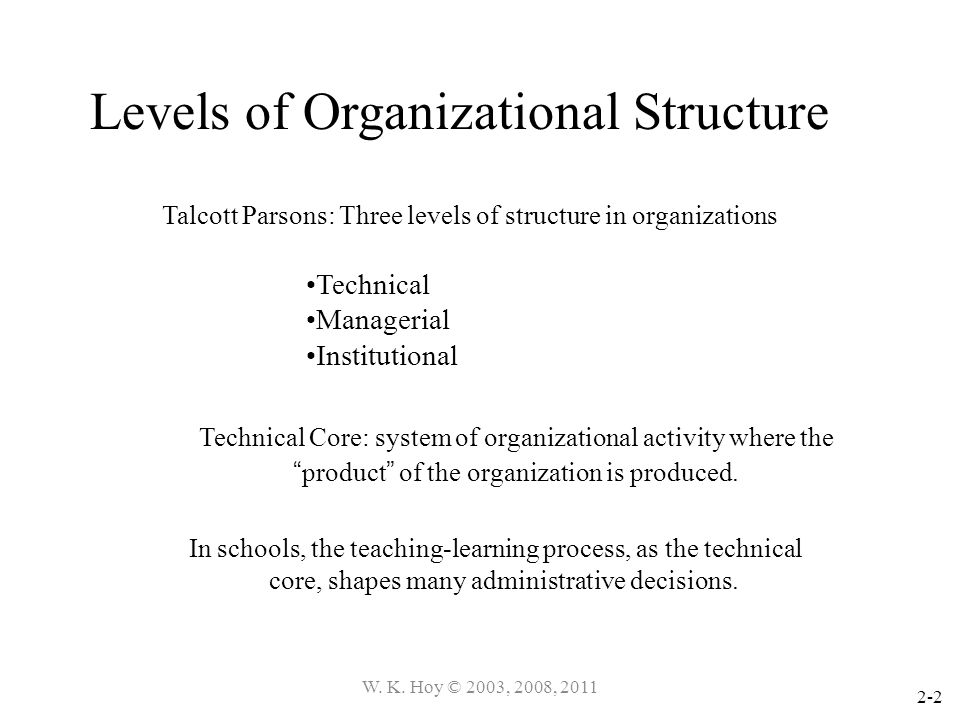 Levels of Organizational Structure