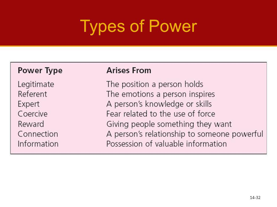 Types of Power See Learning Objective 7: Describe the types of power supervisors can have.