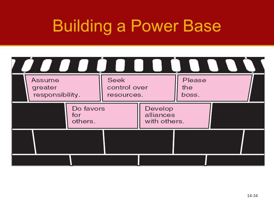 Building a Power Base See Learning Objective 8: Identify common strategies for organizational politics.