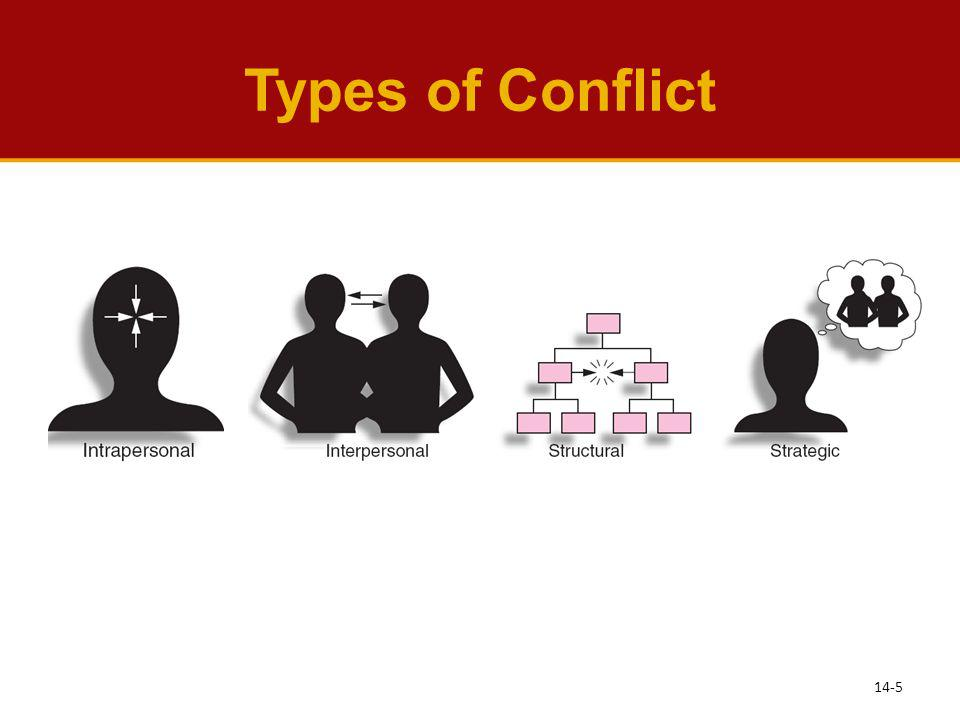Types of Conflict See Learning Objective 2: Define types of conflict.