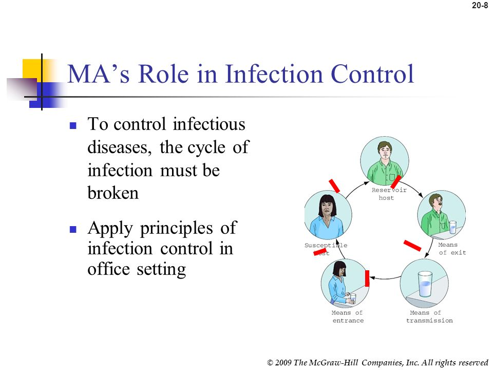 MA's Role in Infection Control