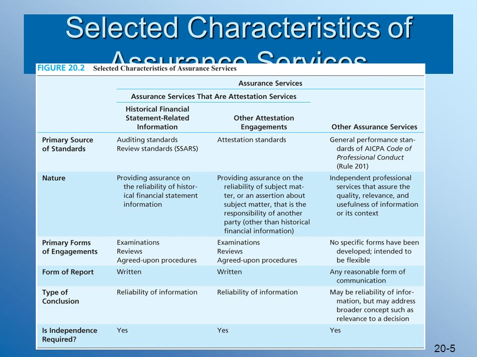 Selected Characteristics of Assurance Services