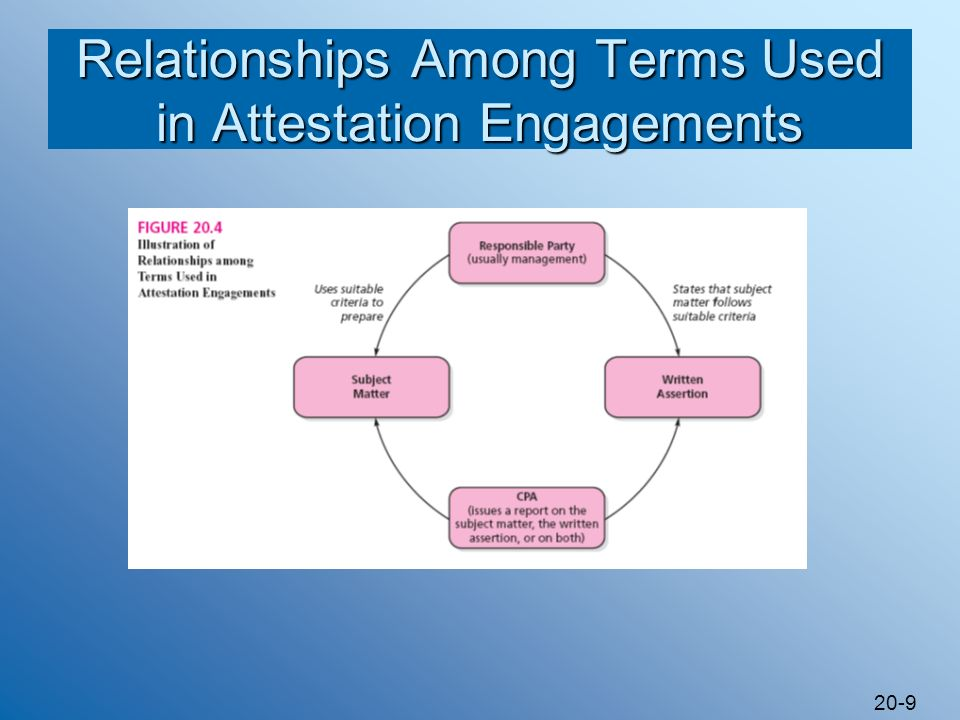 Relationships Among Terms Used in Attestation Engagements