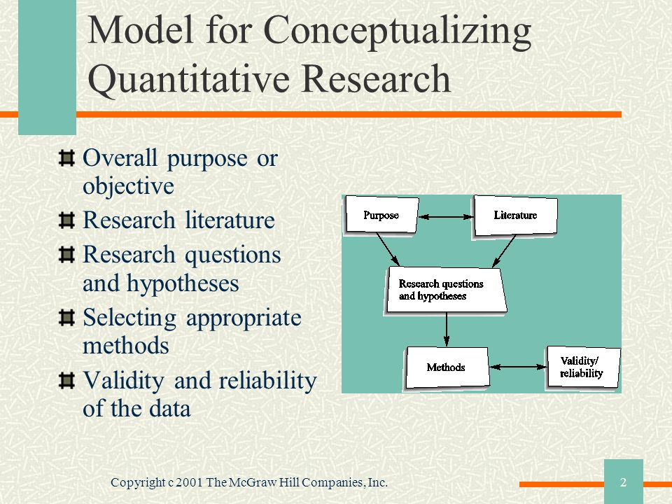 Model for Conceptualizing Quantitative Research