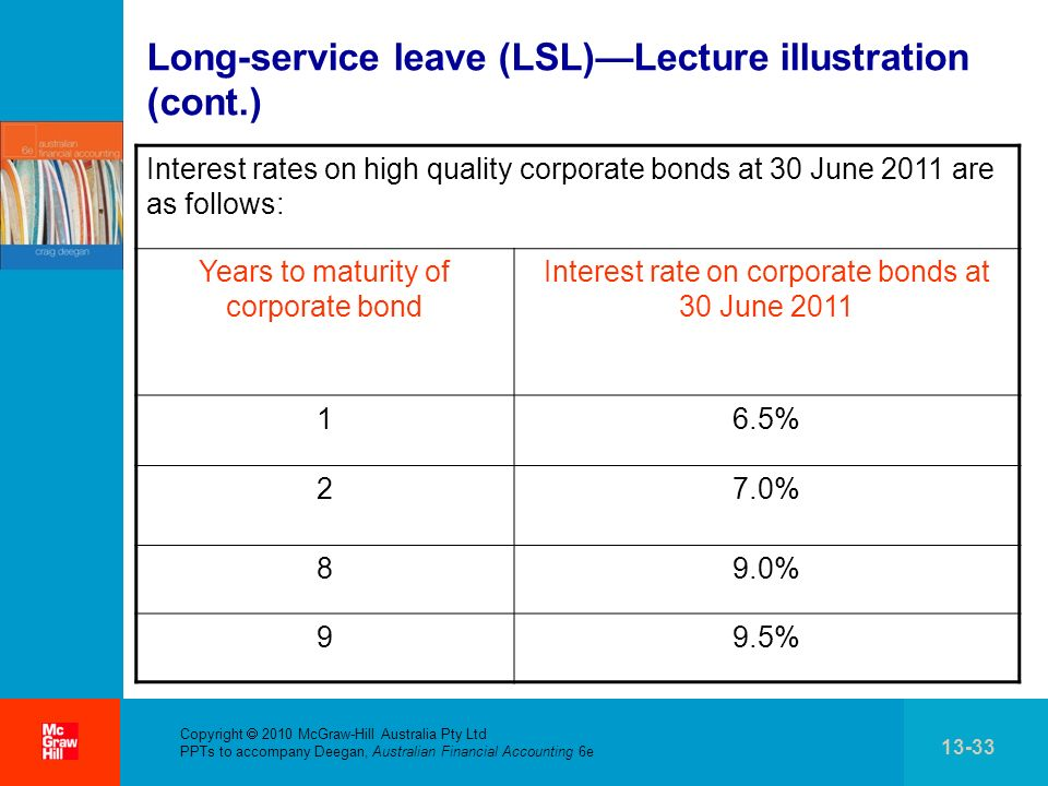 Long-service leave (LSL)—Lecture illustration (cont.)