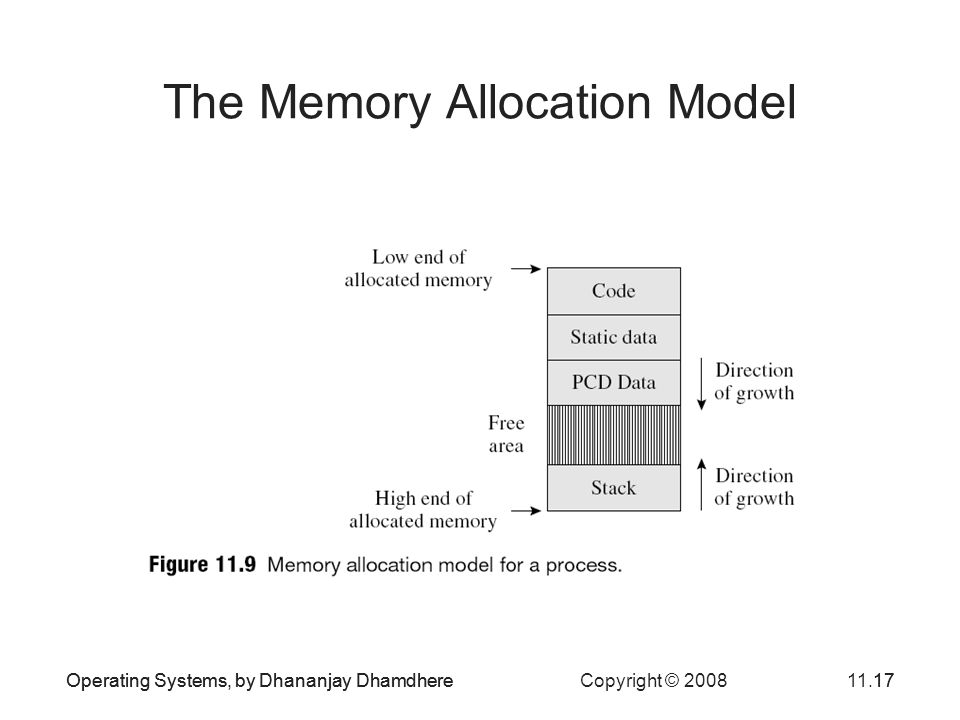 The Memory Allocation Model