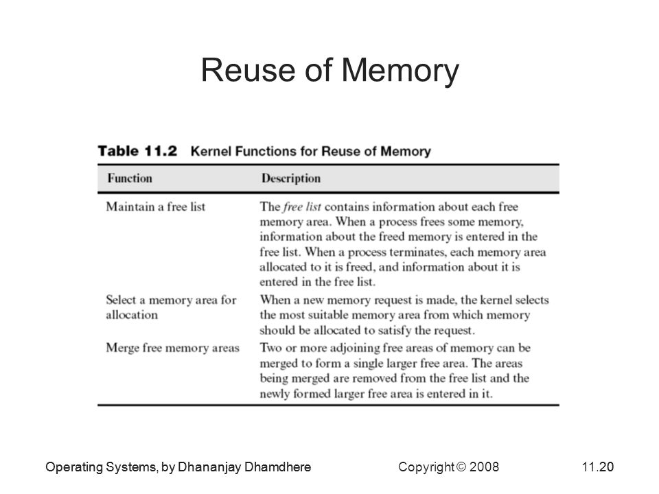 Reuse of Memory Operating Systems, by Dhananjay Dhamdhere