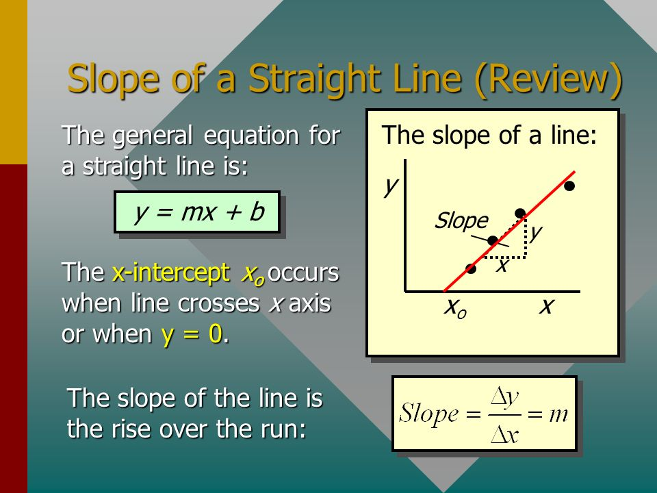 Slope of a Straight Line (Review)