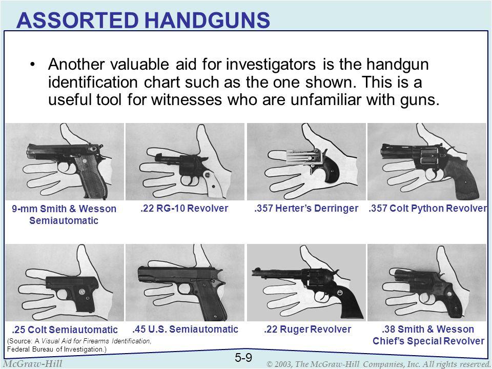 ASSORTED HANDGUNS