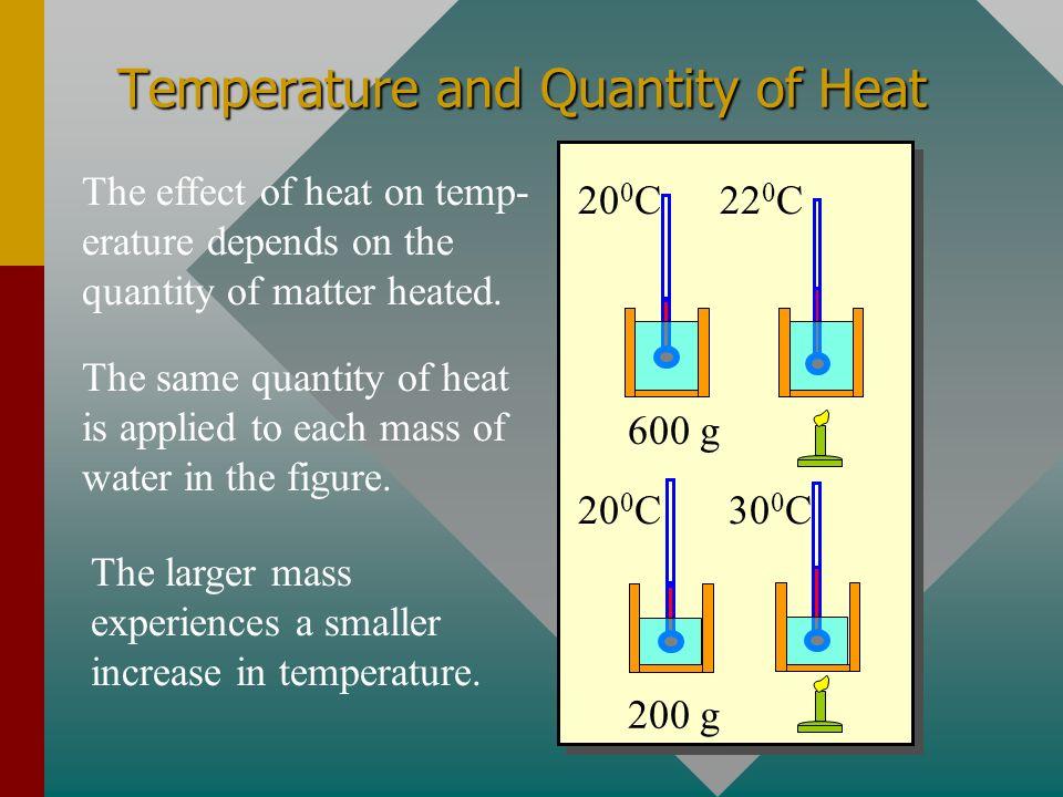 Temperature and Quantity of Heat