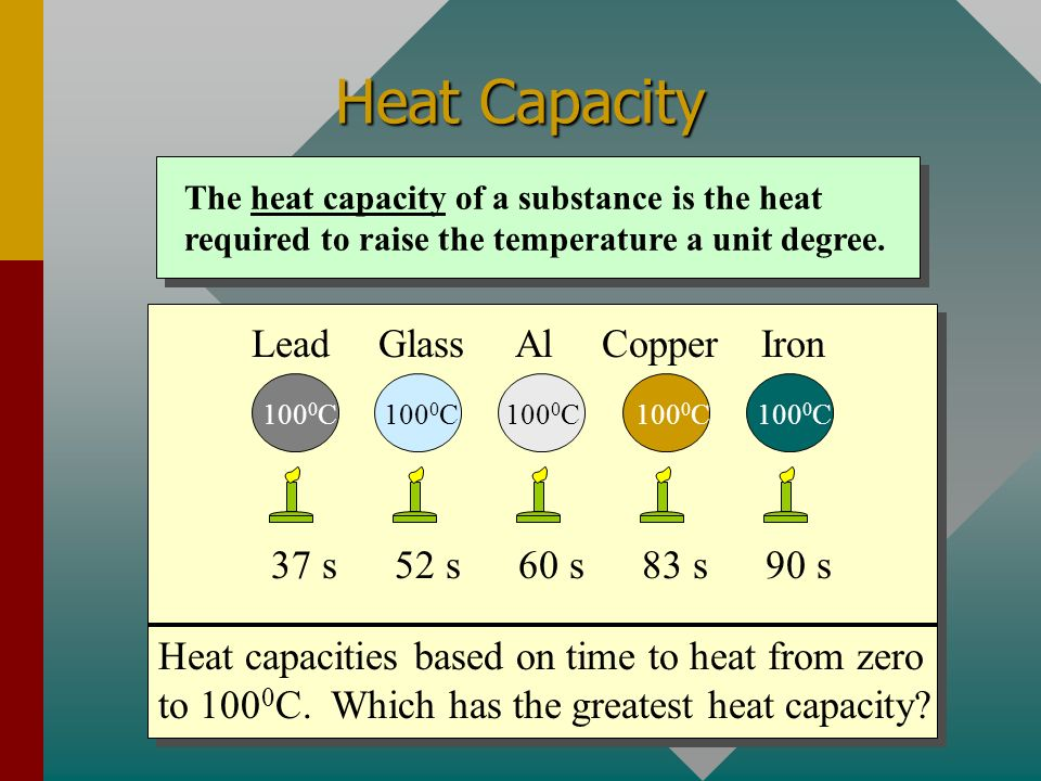 Heat Capacity Lead Glass Al Copper Iron 37 s 52 s 60 s 83 s 90 s