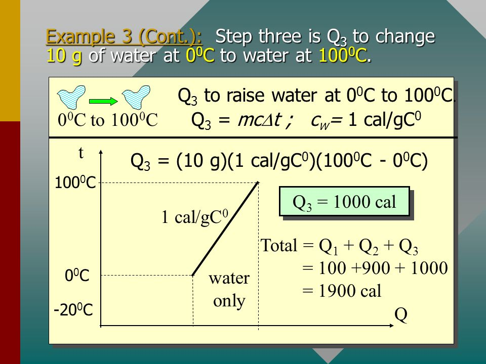 Example 3 (Cont.): Step three is Q3 to change 10 g of water at 00C to water at 1000C.