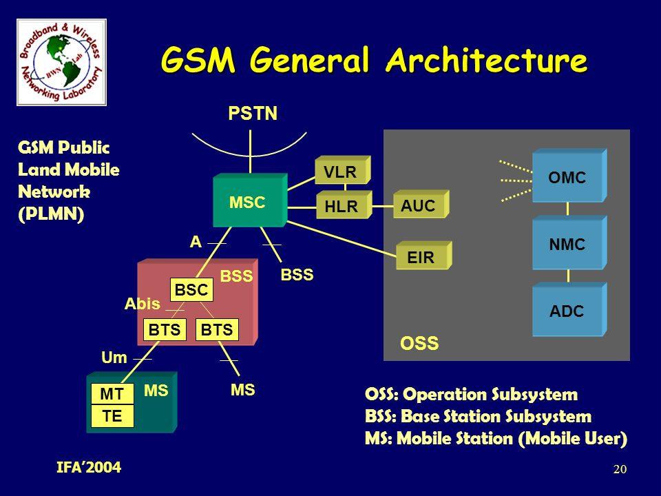 Introduction to gsm mobile phone subscribers worldwide for Architecture gsm