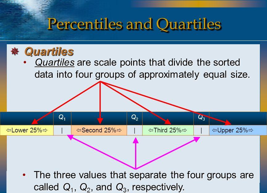Percentiles and Quartiles