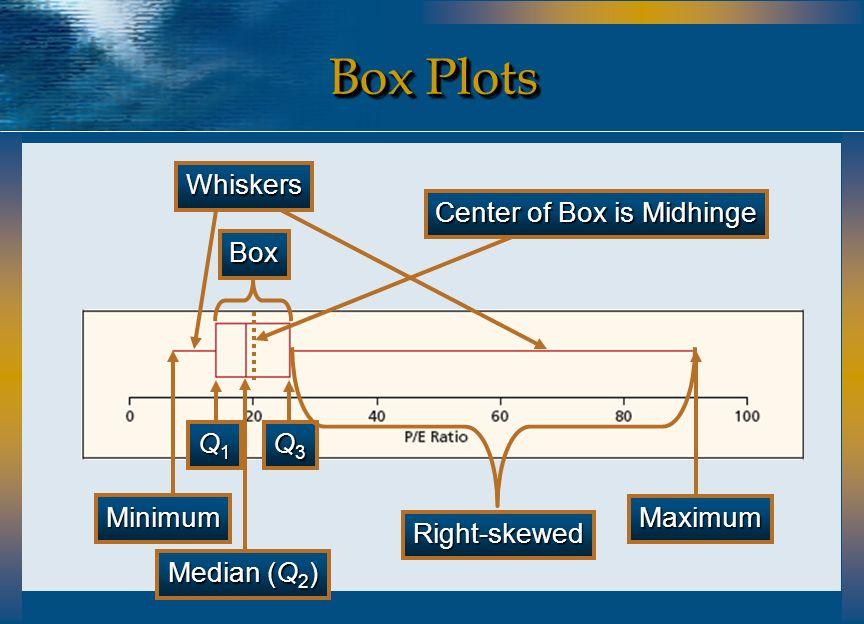 Center of Box is Midhinge